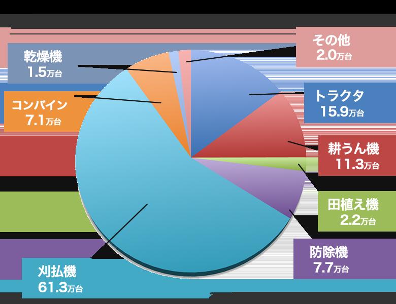 国内の農機具生産台数と内訳