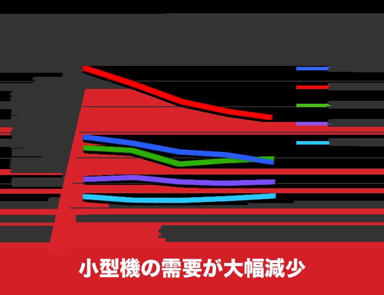 トラクターの馬力別出荷台数グラフ
