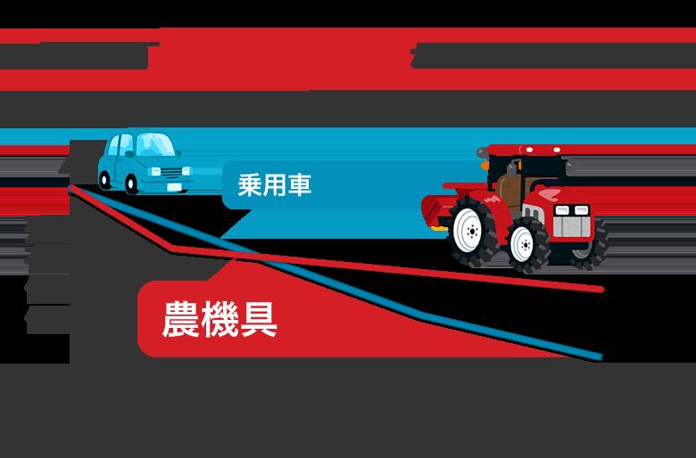 乗用車と農機のリセールバリュー比較のグラフ